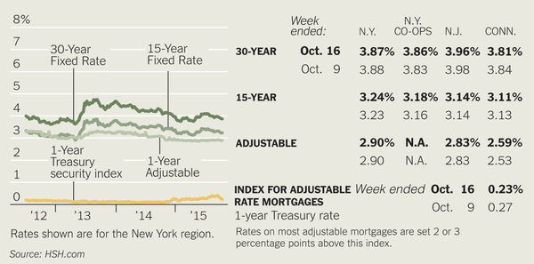 Mortgages: A Focus on Credit History for Mortgage Approvals